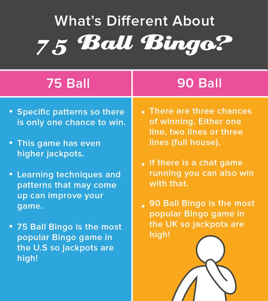 75-Ball Bingo Differences