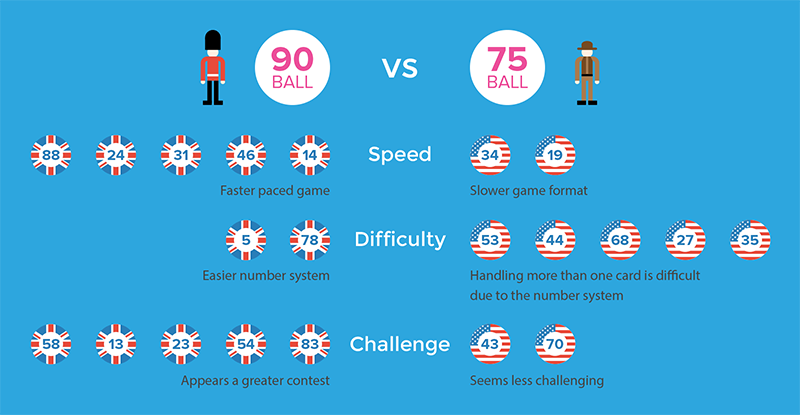 75 vs 90 Ball Bingo US UK Differences