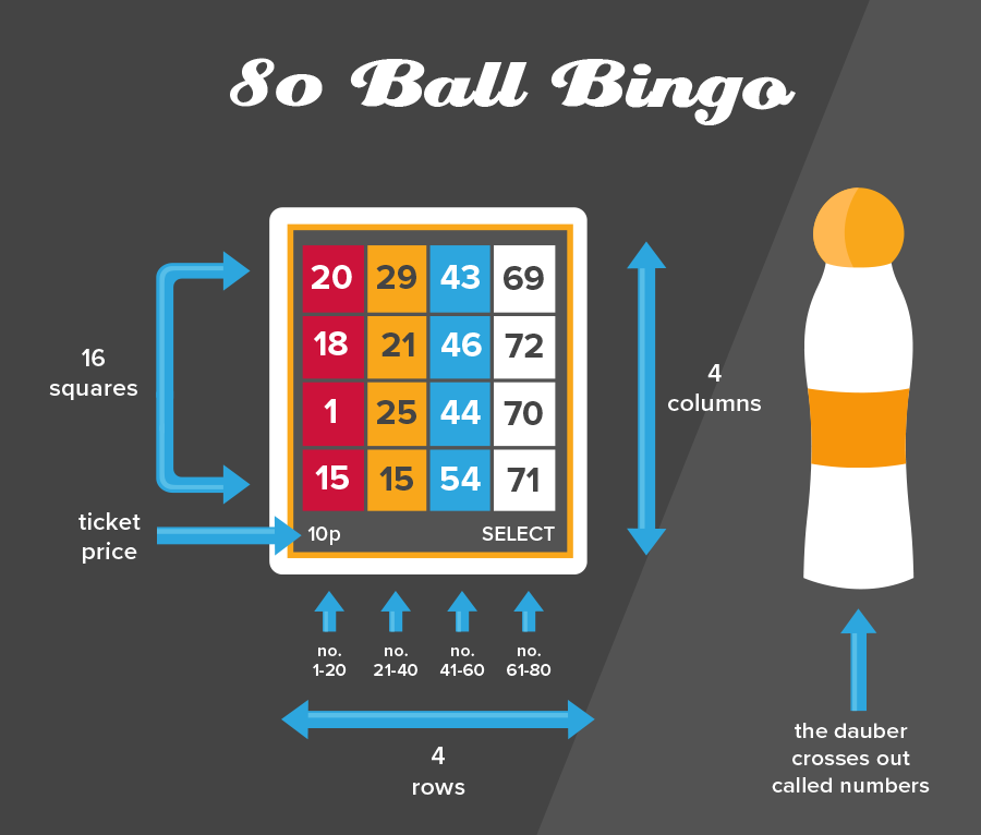 How 80 Ball Bingo Works