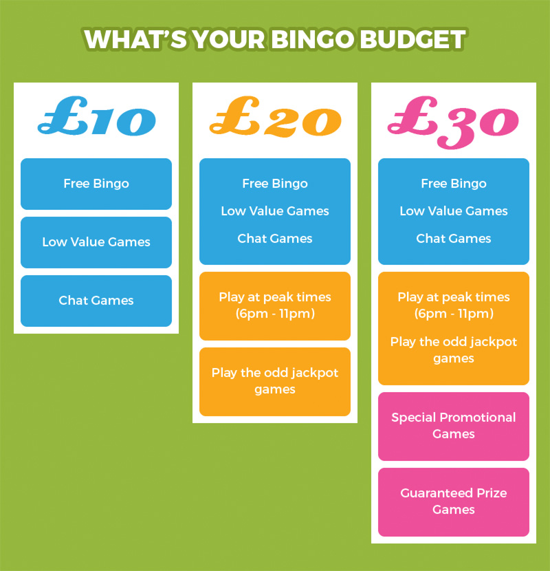 Whats Your Bingo Budget