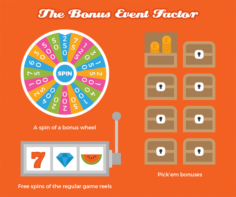 The Bonus Event
